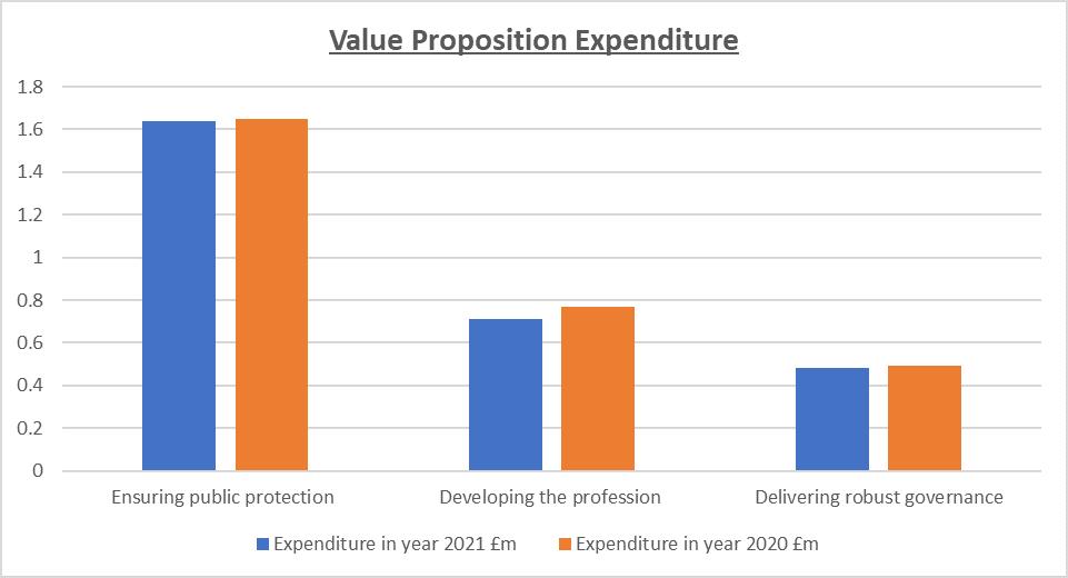 Value Proposition Expenditure bar chart