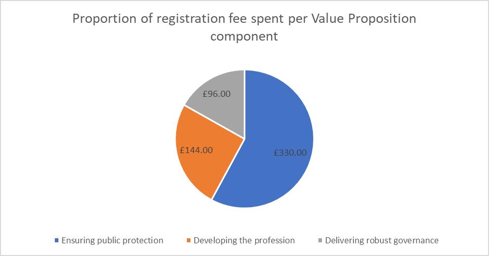 Value Proposition pie chart